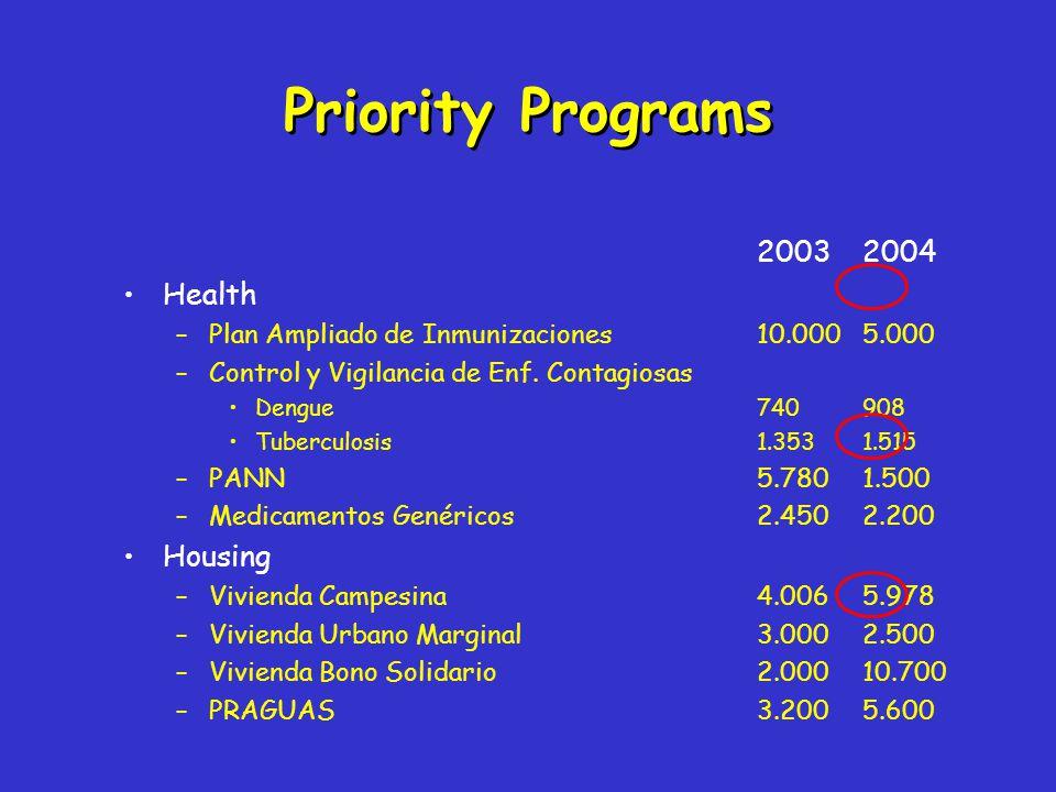 20032004 Health –Plan Ampliado de Inmunizaciones 10.0005.000 –Control y Vigilancia de Enf.