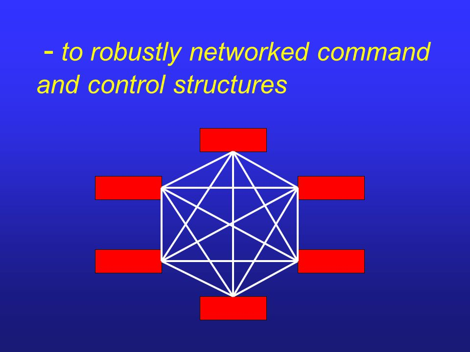 - to robustly networked command and control structures