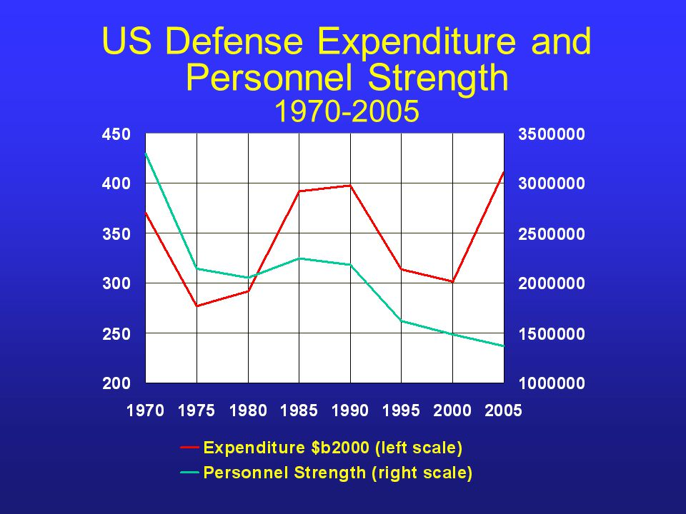 US Defense Expenditure and Personnel Strength 1970-2005