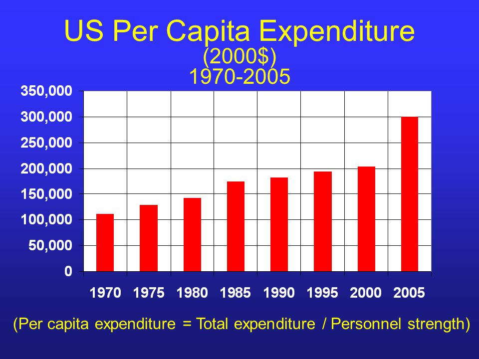 US Per Capita Expenditure (2000$) 1970-2005 (Per capita expenditure = Total expenditure / Personnel strength)