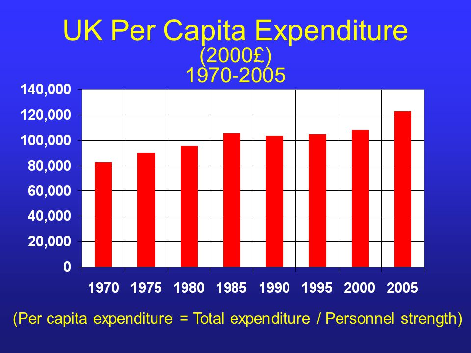 UK Per Capita Expenditure (2000£) 1970-2005 (Per capita expenditure = Total expenditure / Personnel strength)