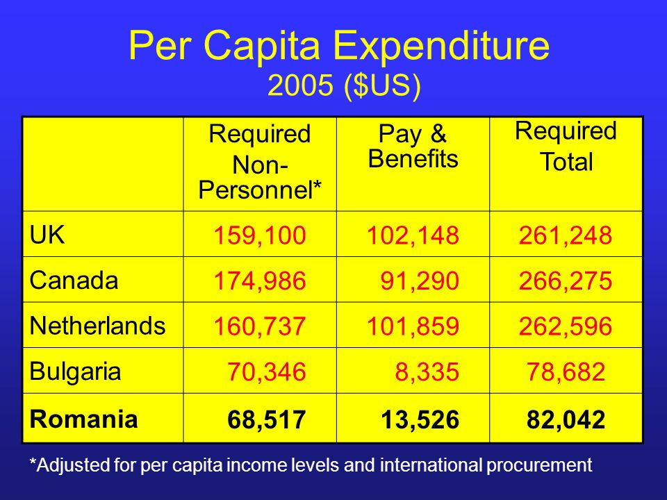 Per Capita Expenditure 2005 ($US) Required Non- Personnel* Pay & Benefits Required Total UK159,100102,148261,248 Canada174,986 91,290266,275 Netherlan