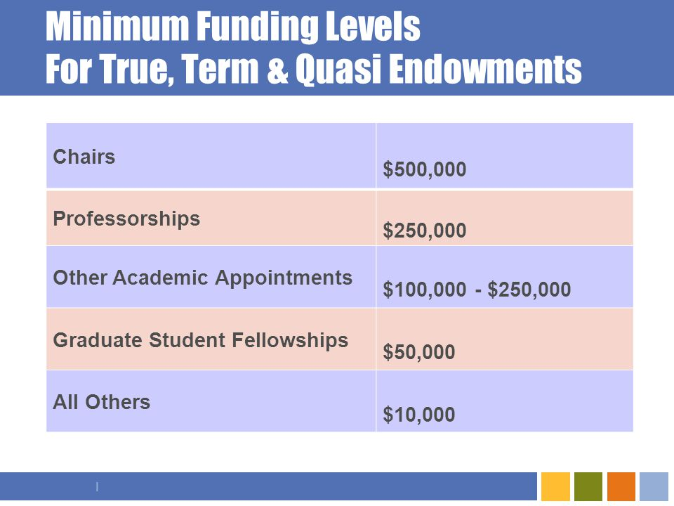 I Minimum Funding Levels For True, Term & Quasi Endowments Chairs $500,000 Professorships $250,000 Other Academic Appointments $100,000 - $250,000 Graduate Student Fellowships $50,000 All Others $10,000