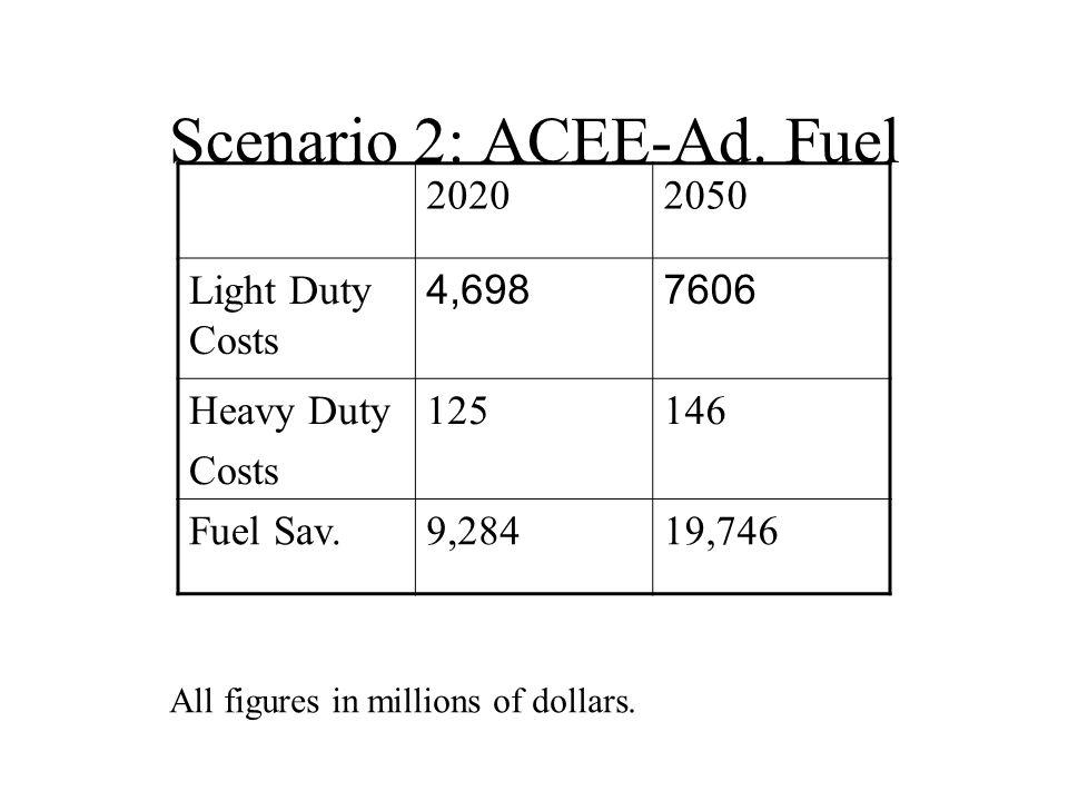 Scenario 2: ACEE-Ad.