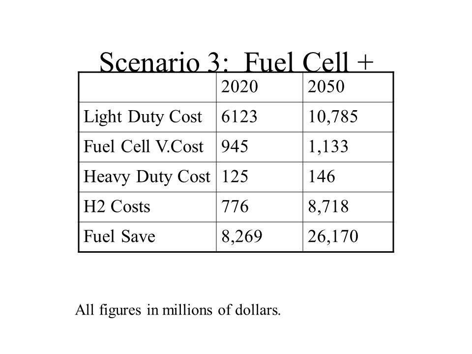 Scenario 3: Fuel Cell + 20202050 Light Duty Cost612310,785 Fuel Cell V.Cost9451,133 Heavy Duty Cost125146 H2 Costs7768,718 Fuel Save8,26926,170 All figures in millions of dollars.