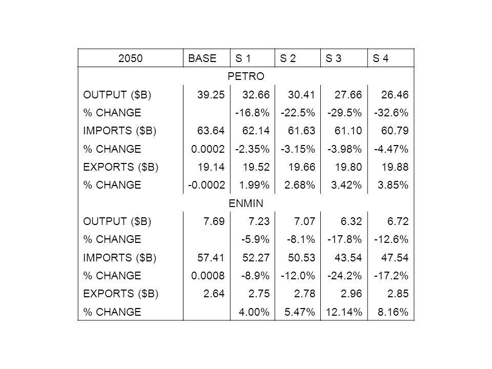 2050BASES 1S 2S 3S 4 PETRO OUTPUT ($B)39.2532.6630.4127.6626.46 % CHANGE -16.8%-22.5%-29.5%-32.6% IMPORTS ($B)63.6462.1461.6361.1060.79 % CHANGE0.0002-2.35%-3.15%-3.98%-4.47% EXPORTS ($B)19.1419.5219.6619.8019.88 % CHANGE-0.00021.99%2.68%3.42%3.85% ENMIN OUTPUT ($B)7.697.237.076.326.72 % CHANGE -5.9%-8.1%-17.8%-12.6% IMPORTS ($B)57.4152.2750.5343.5447.54 % CHANGE0.0008-8.9%-12.0%-24.2%-17.2% EXPORTS ($B)2.642.752.782.962.85 % CHANGE 4.00%5.47%12.14%8.16%