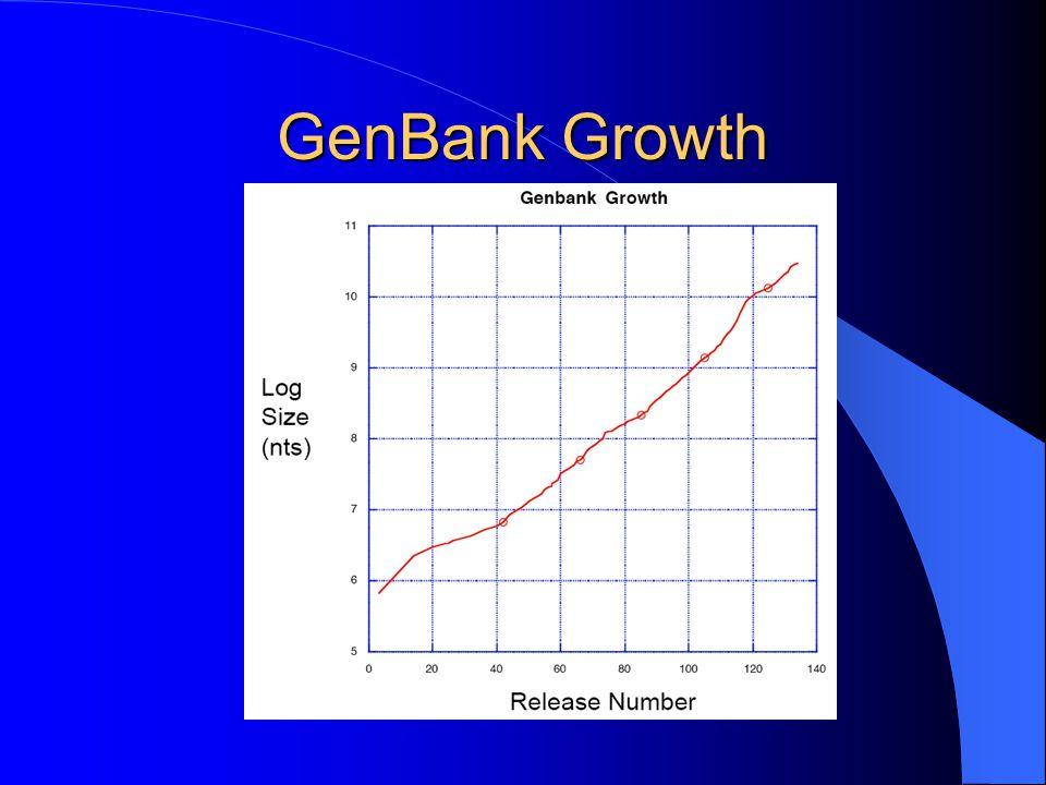 GenBank Growth