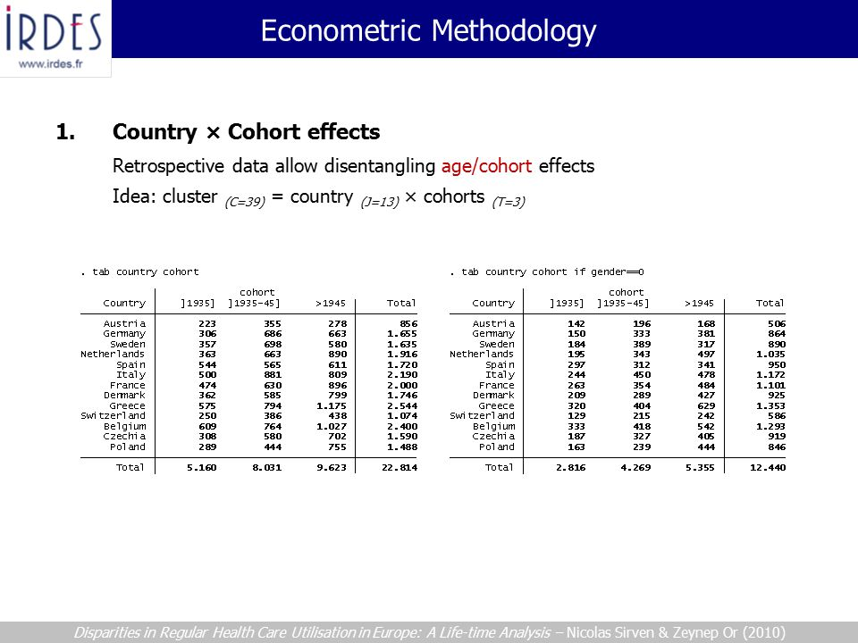 Econometric Methodology Disparities in Regular Health Care Utilisation in Europe: A Life-time Analysis – Nicolas Sirven & Zeynep Or (2010) 1.Country × Cohort effects Retrospective data allow disentangling age/cohort effects Idea: cluster (C=39) = country (J=13) × cohorts (T=3)