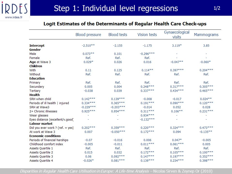 Step 1: Individual level regressions 1/2 Disparities in Regular Health Care Utilisation in Europe: A Life-time Analysis – Nicolas Sirven & Zeynep Or (2010)