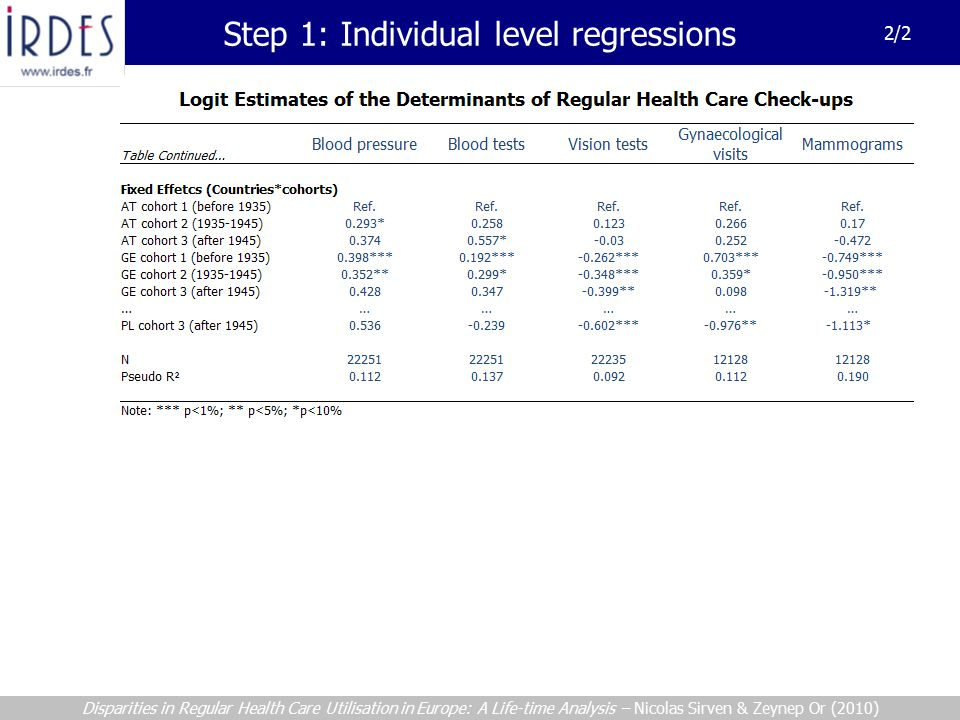 2/2 Disparities in Regular Health Care Utilisation in Europe: A Life-time Analysis – Nicolas Sirven & Zeynep Or (2010) Step 1: Individual level regressions