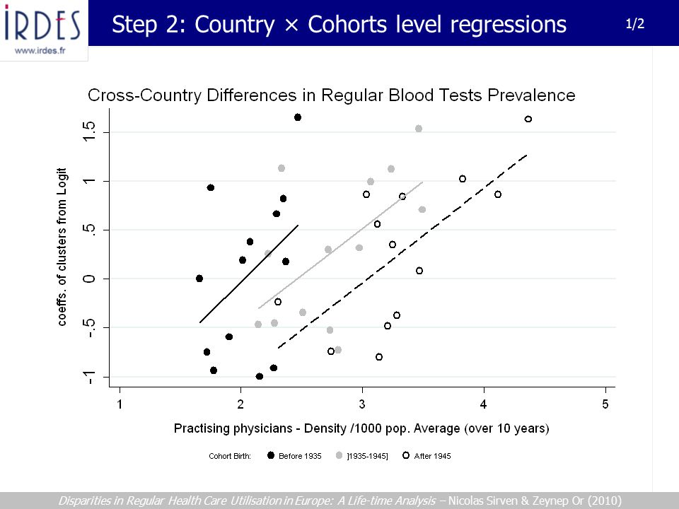 Step 2: Country × Cohorts level regressions 1/2 Disparities in Regular Health Care Utilisation in Europe: A Life-time Analysis – Nicolas Sirven & Zeynep Or (2010)
