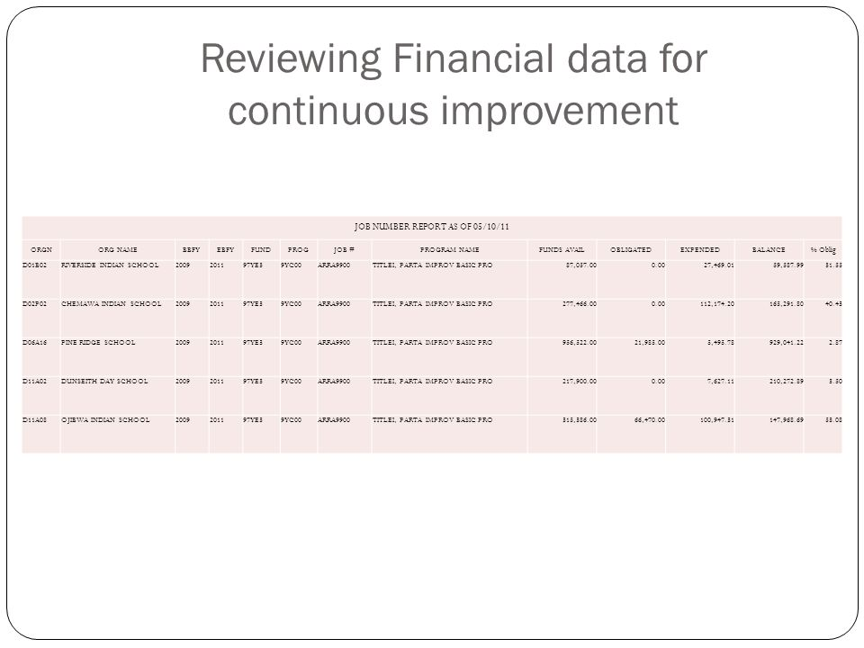 Review Action and Spend Plans Review Approved Plans Evaluate Progress Identify procurement and disbursement issues.