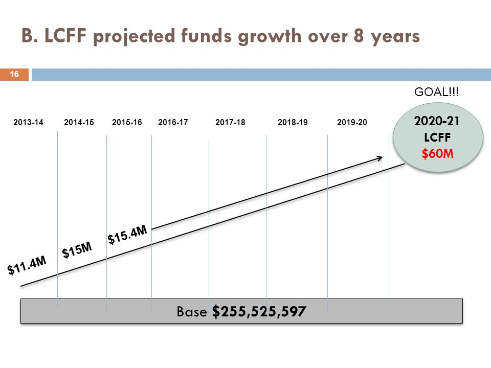 B. LCFF projected funds growth over 8 years 16 Base $255,525,597 2020-21 LCFF $60M 2020-21 LCFF $60M 2013-14 2014-15 2015-16 2016-17 2017-18 2018-19 2