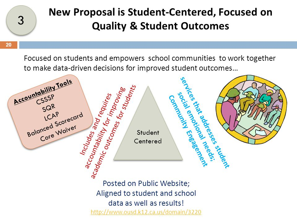 3 3 Focused on students and empowers school communities to work together to make data-driven decisions for improved student outcomes… Student Centered Student Centered services that addresses student social emotional needs; Community Engagement Includes and requires accountability for improving academic outcomes for students Posted on Public Website; Aligned to student and school data as well as results.