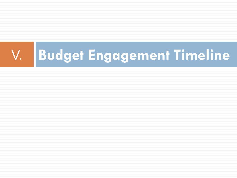 Budget Engagement Timeline V.