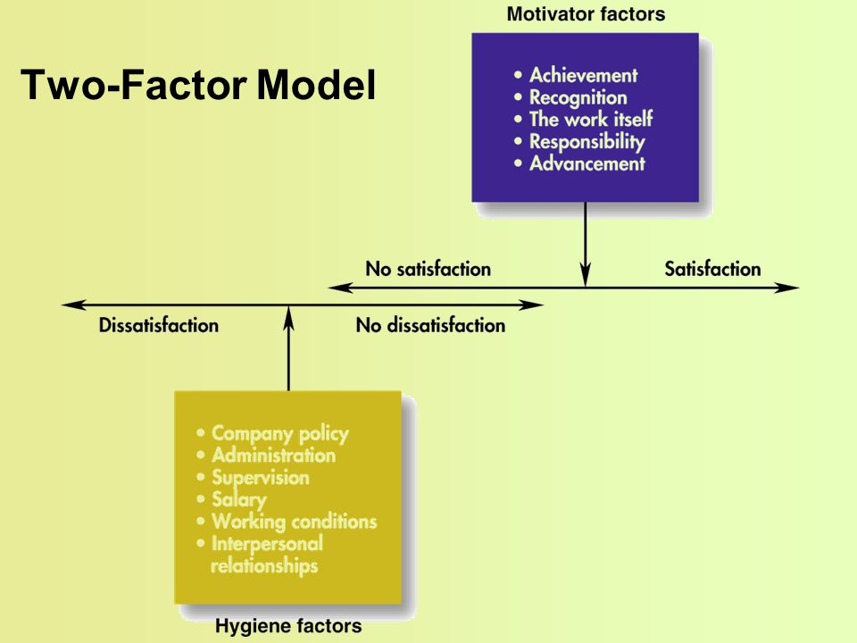Two-Factor Model