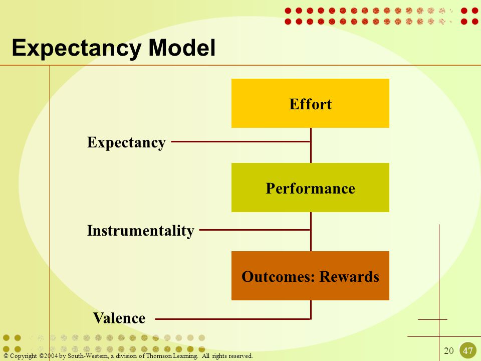 2047 © Copyright ©2004 by South-Western, a division of Thomson Learning. All rights reserved. Expectancy Model Effort Performance Outcomes: Rewards Va