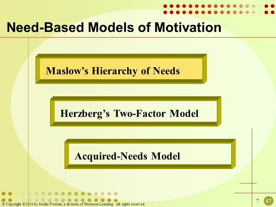 747 © Copyright ©2004 by South-Western, a division of Thomson Learning. All rights reserved. Maslow's Hierarchy of Needs Need-Based Models of Motivati