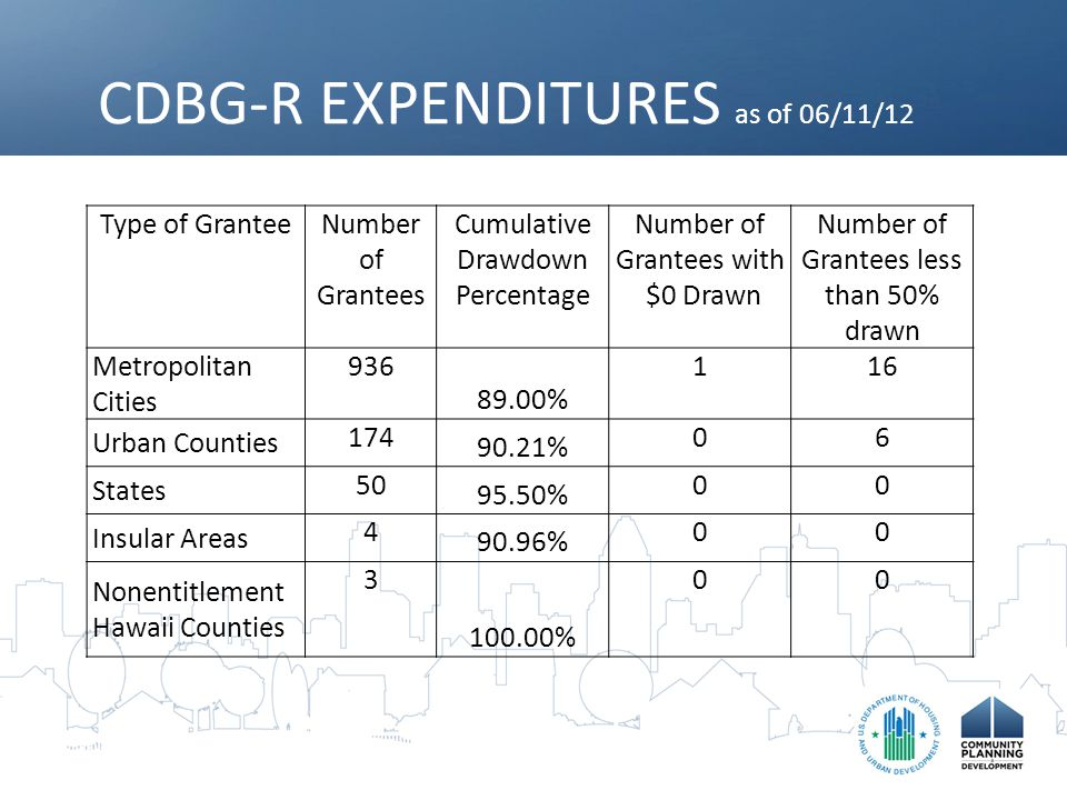 Criteria for Closing out Both HUD and the Grantee must make the necessary reviews and audits to ensure that statutory and regulatory requirements have been met prior to closing a CDBG-R grant.