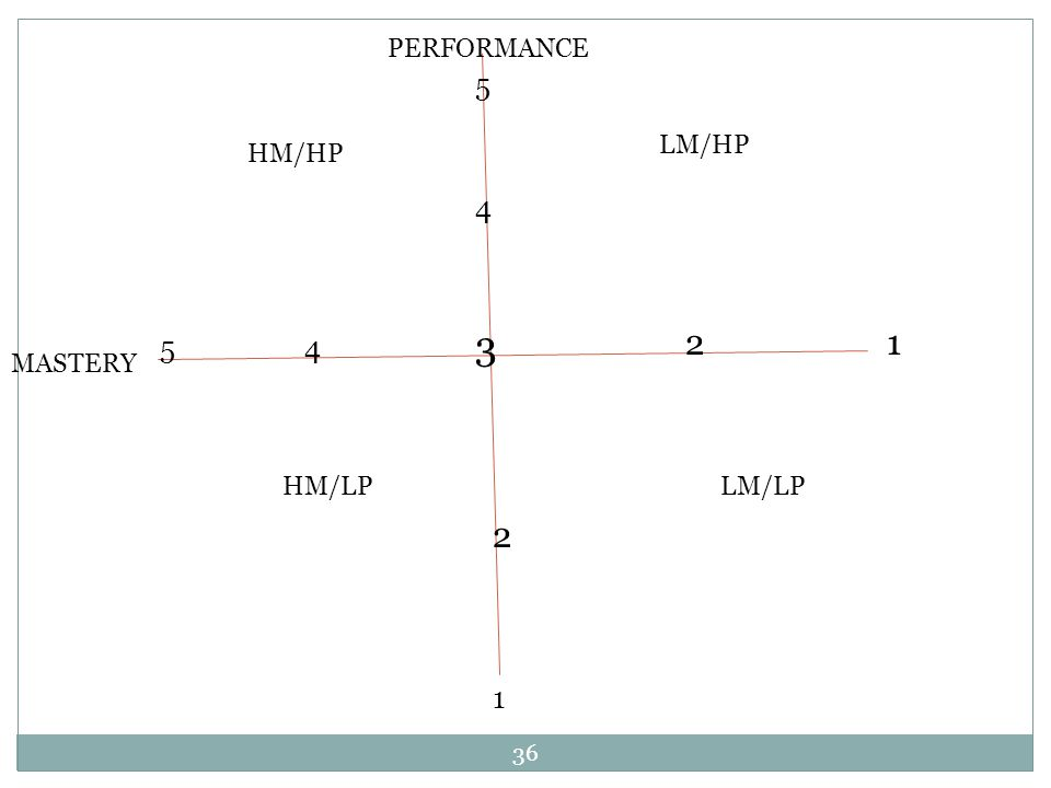 36 HM/HP LM/HP HM/LPLM/LP 3 MASTERY 5 1 PERFORMANCE 5 1 2 4 4 2