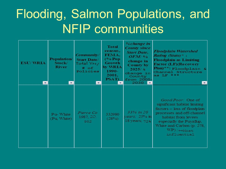 Flooding, Salmon Populations, and NFIP communities