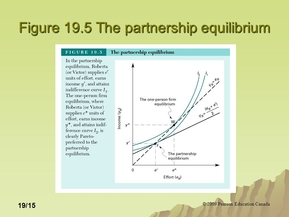 © 2009 Pearson Education Canada 19/15 Figure 19.5 The partnership equilibrium