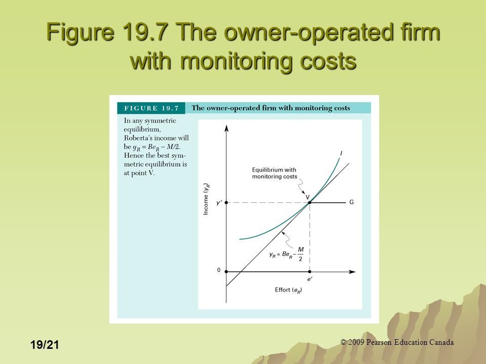 © 2009 Pearson Education Canada 19/21 Figure 19.7 The owner-operated firm with monitoring costs