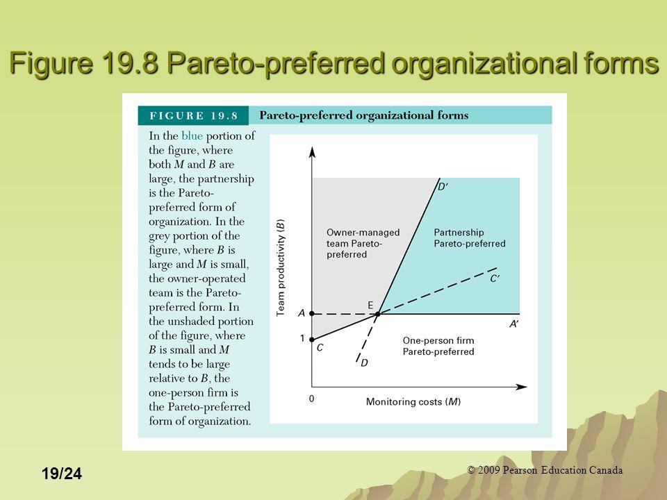 © 2009 Pearson Education Canada 19/24 Figure 19.8 Pareto-preferred organizational forms