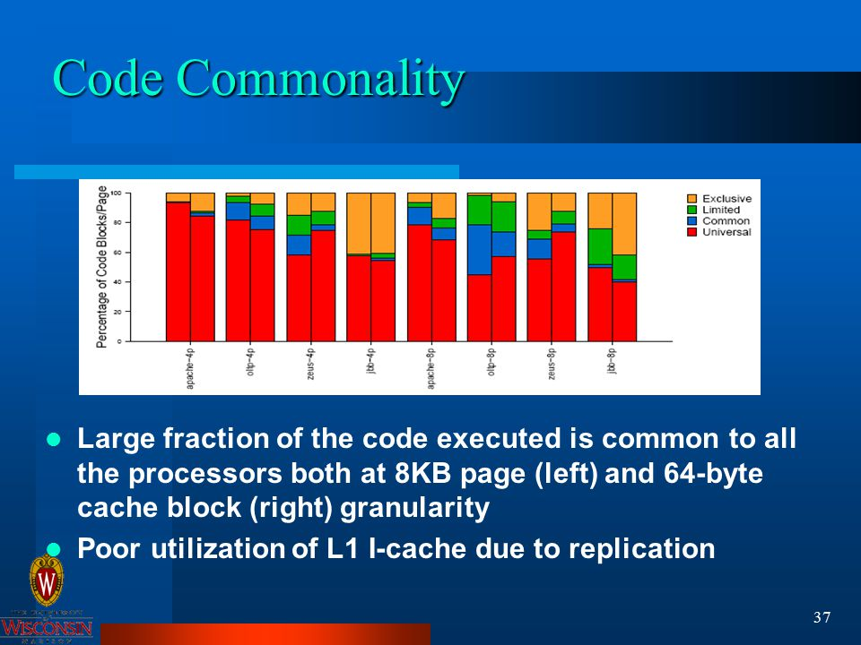 37 Code Commonality Large fraction of the code executed is common to all the processors both at 8KB page (left) and 64-byte cache block (right) granularity Poor utilization of L1 I-cache due to replication