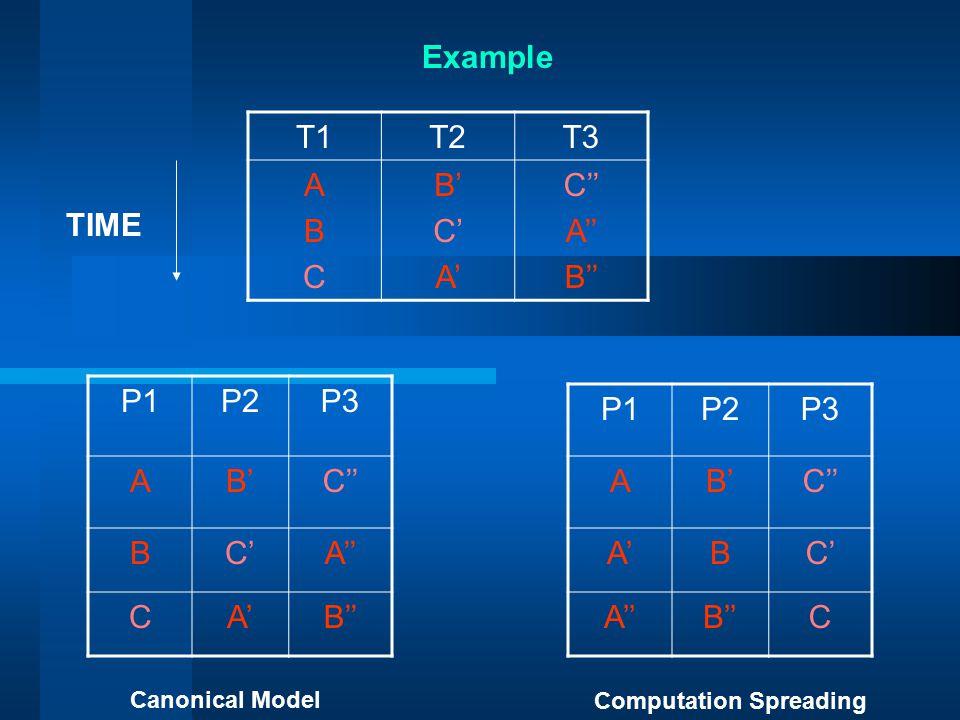P1P2P3 AB'C'' BC'A'' CA'B'' P1P2P3 AB'C'' A'BC' A''B''C T1T2T3 ABCABC B' C' A' C'' A'' B'' Canonical Model Computation Spreading Example TIME