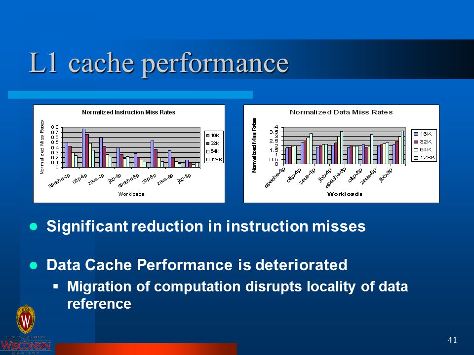 41 L1 cache performance Significant reduction in instruction misses Data Cache Performance is deteriorated  Migration of computation disrupts locality of data reference