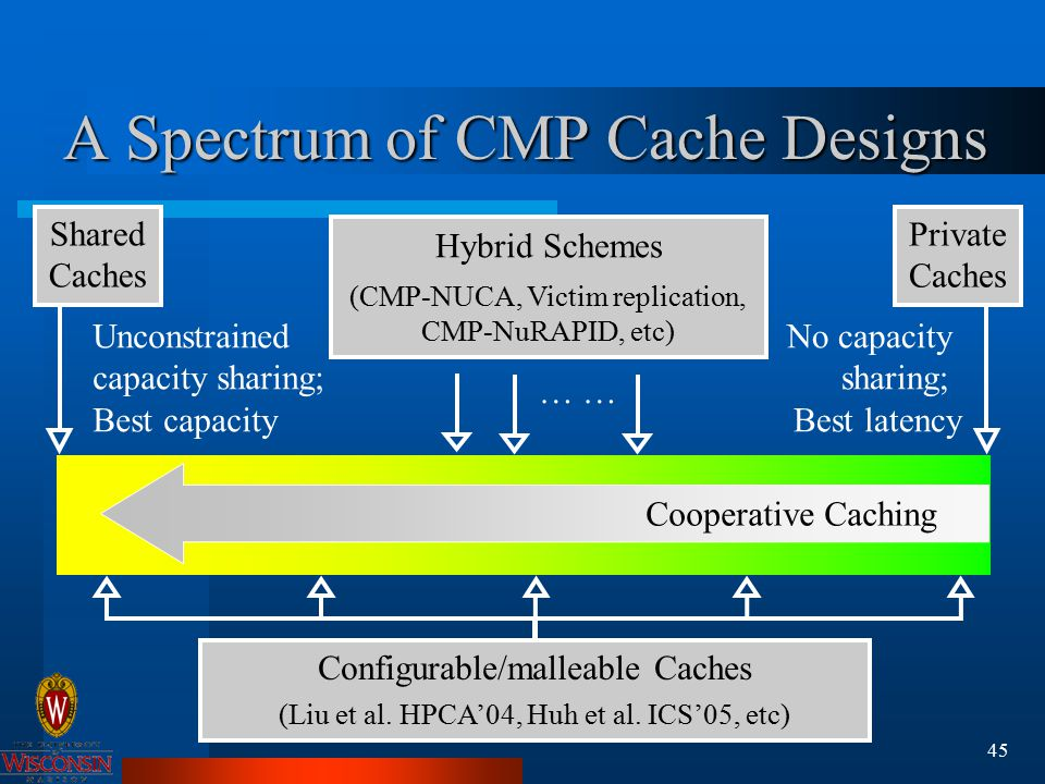 45 A Spectrum of CMP Cache Designs Shared Caches Private Caches Configurable/malleable Caches (Liu et al.