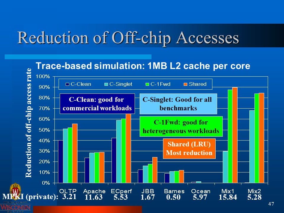 47 Reduction of Off-chip Accesses Trace-based simulation: 1MB L2 cache per core Shared (LRU) Most reduction C-Clean: good for commercial workloads C-Singlet: Good for all benchmarks C-1Fwd: good for heterogeneous workloads 3.21 11.635.531.670.505.9715.845.28 MPKI (private): Reduction of off-chip access rate