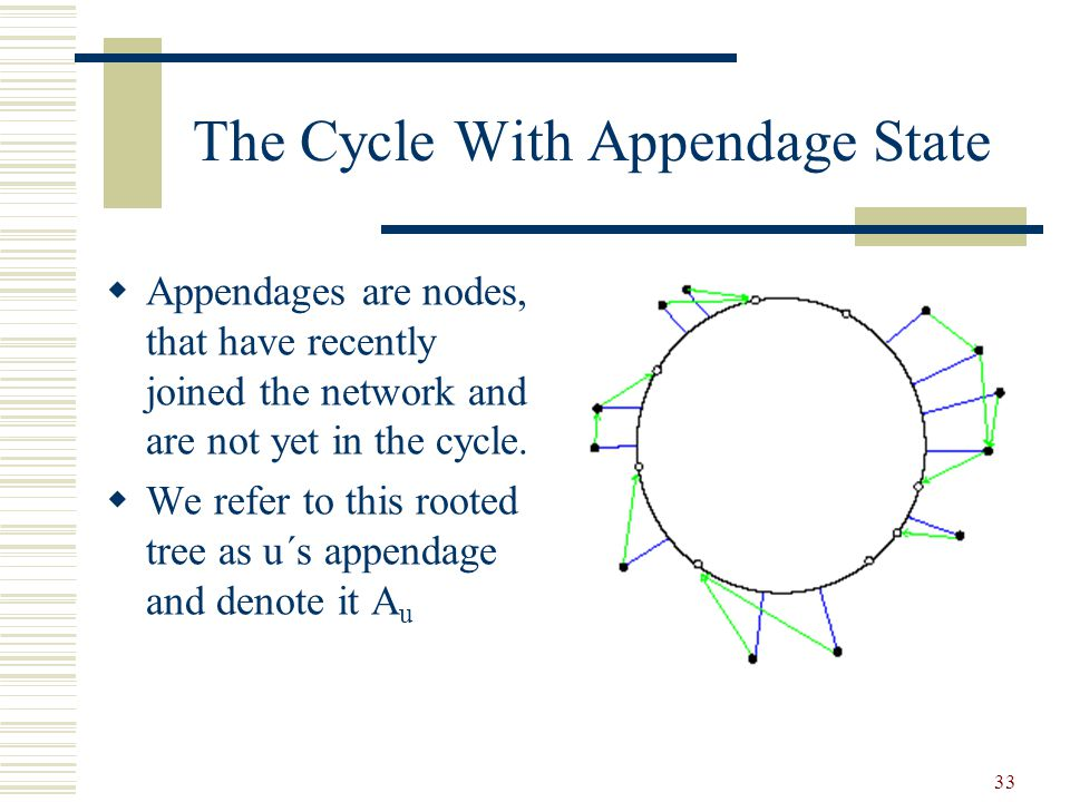33 The Cycle With Appendage State  Appendages are nodes, that have recently joined the network and are not yet in the cycle.