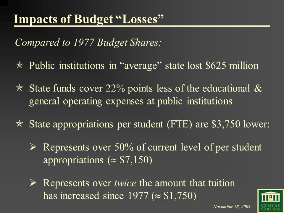 November 18, 2004 Impacts of Budget Losses Compared to 1977 Budget Shares:  Public institutions in average state lost $625 million  State funds cover 22% points less of the educational & general operating expenses at public institutions  State appropriations per student (FTE) are $3,750 lower:  Represents over 50% of current level of per student appropriations (  $7,150)  Represents over twice the amount that tuition has increased since 1977 (  $1,750)