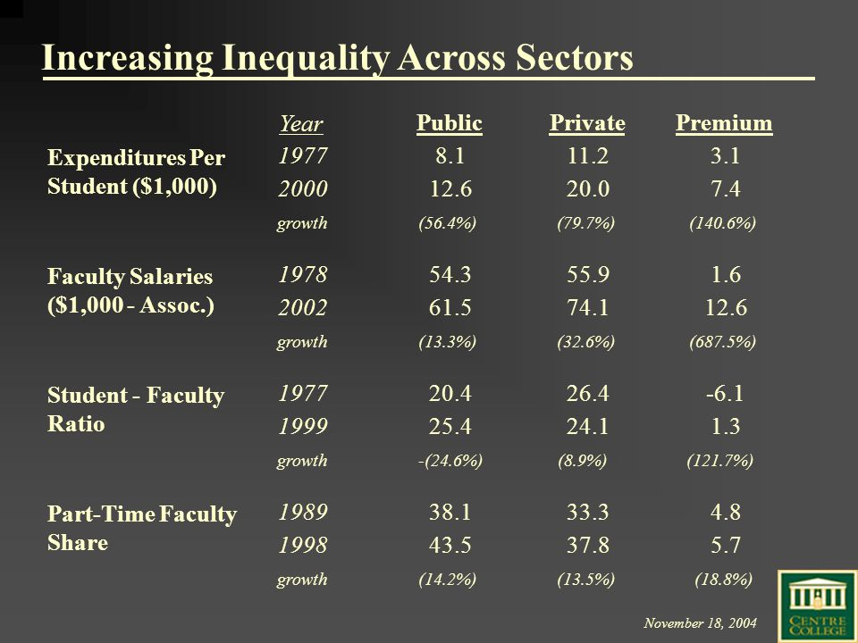 November 18, 2004 Increasing Inequality Across Sectors Year PublicPrivatePremium 1977 8.111.23.1 200012.620.07.4 growth(56.4%)(79.7%)(140.6%) 1978 54.355.91.6 200261.574.112.6 growth(13.3%)(32.6%)(687.5%) 1977 20.426.4-6.1 199925.424.11.3 growth-(24.6%)(8.9%)(121.7%) 1989 38.133.34.8 1998 43.537.85.7 growth(14.2%)(13.5%)(18.8%) Faculty Salaries ($1,000 - Assoc.) Student - Faculty Ratio Part-Time Faculty Share Expenditures Per Student ($1,000)