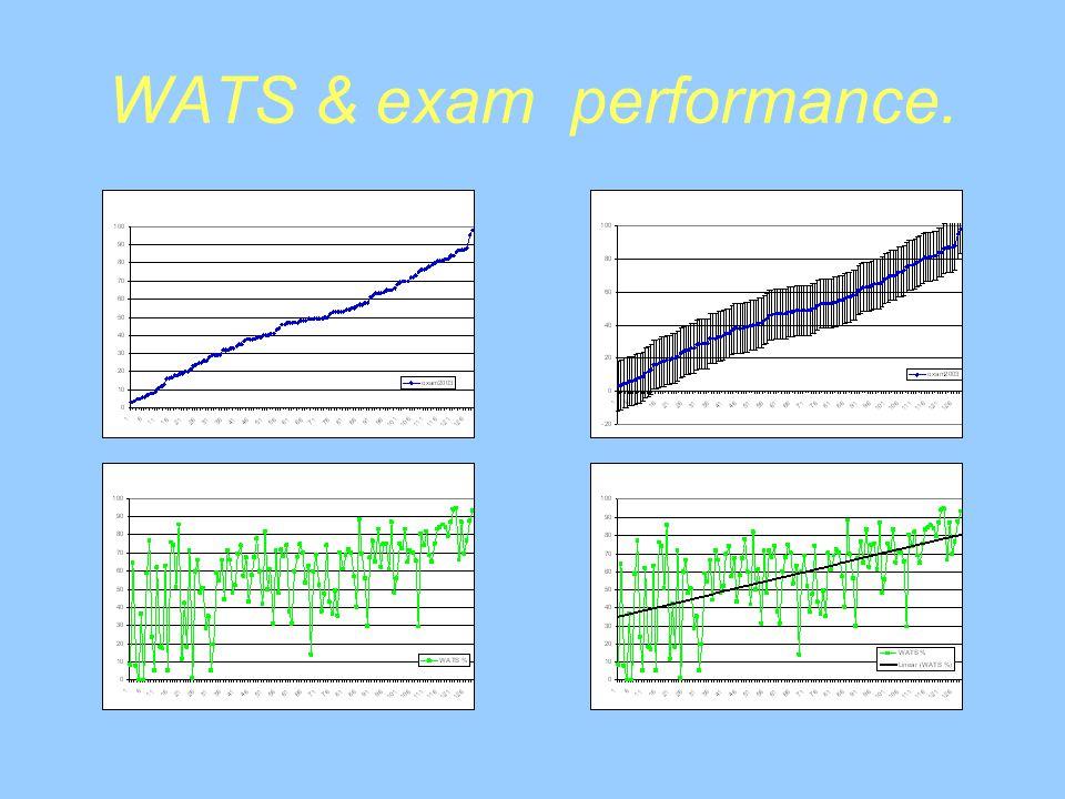 WATS & exam performance.