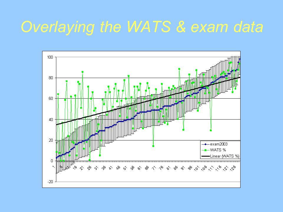 Overlaying the WATS & exam data