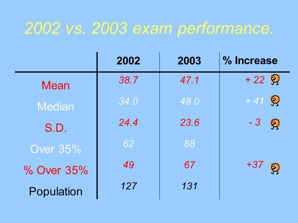 2002 vs. 2003 exam performance. 20022003% Increase Mean 38.747.1+ 22 Median 34.048.0+ 41 S.D.
