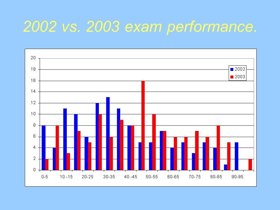 2002 vs. 2003 exam performance.
