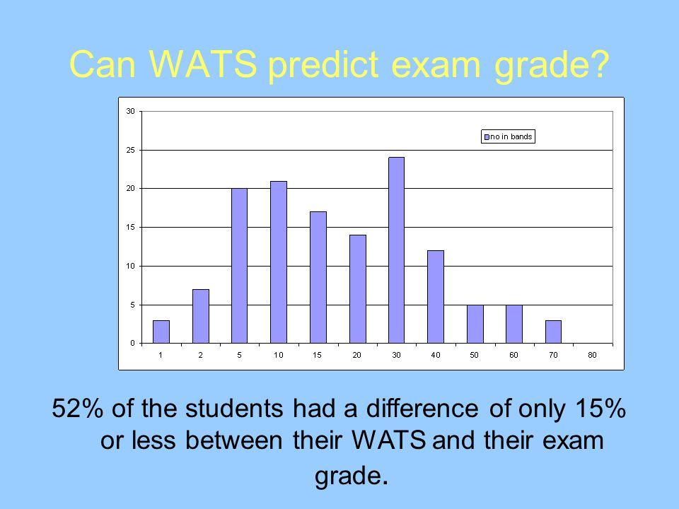 Can WATS predict exam grade.