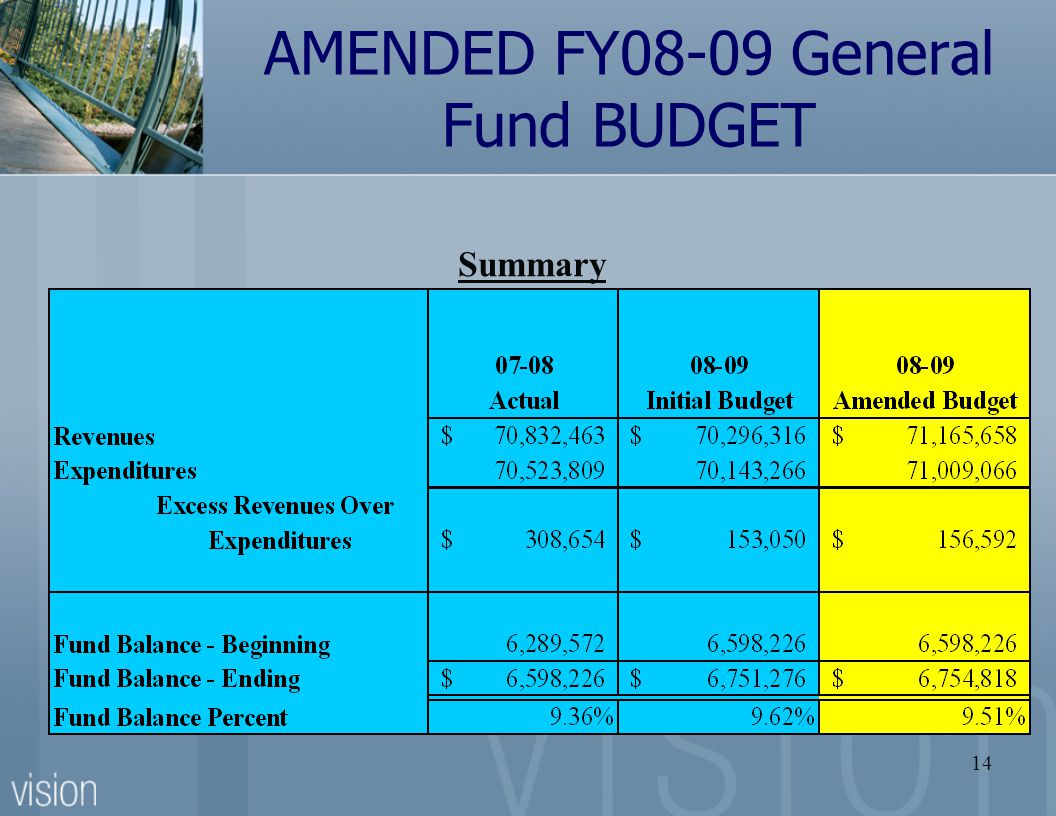 14 AMENDED FY08-09 General Fund BUDGET Summary Target = 5% - 10% of Expenditure budget