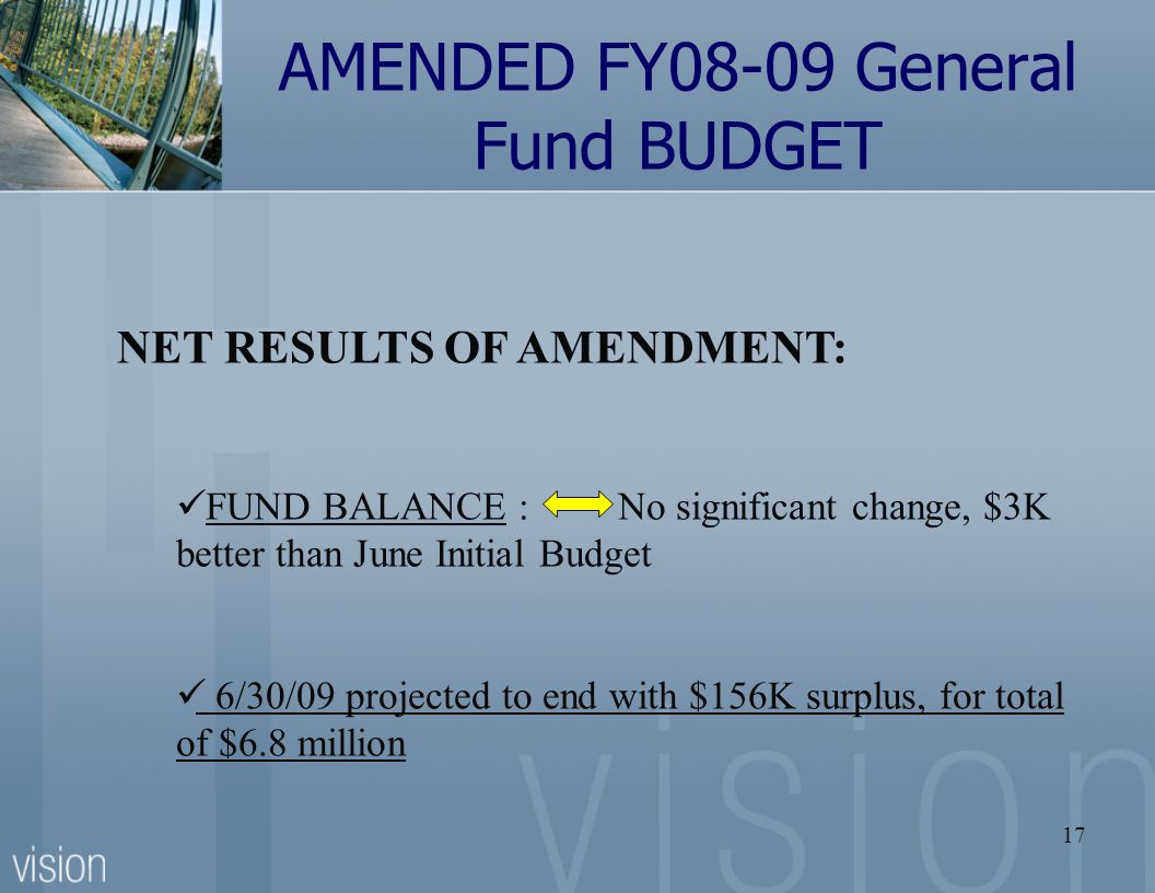 17 AMENDED FY08-09 General Fund BUDGET NET RESULTS OF AMENDMENT: FUND BALANCE : No significant change, $3K better than June Initial Budget 6/30/09 projected to end with $156K surplus, for total of $6.8 million