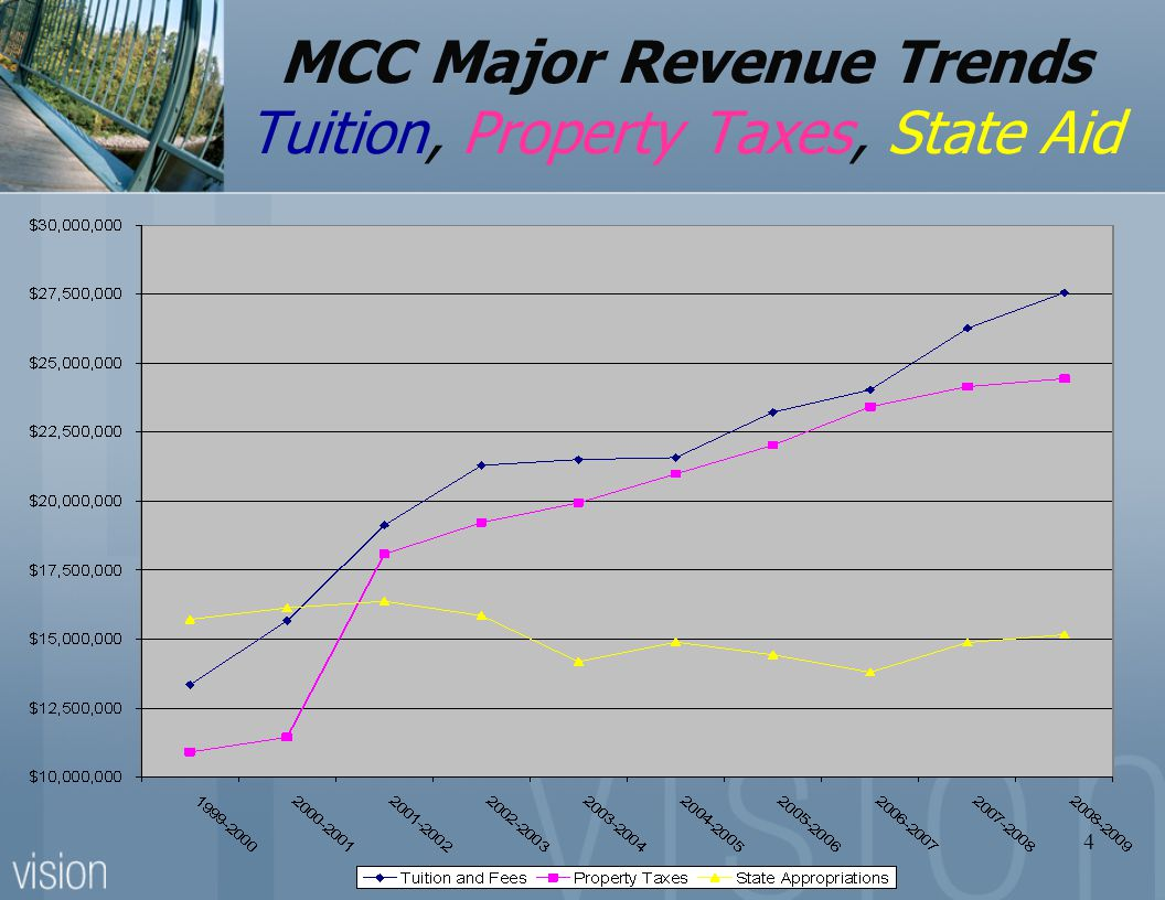 4 MCC Major Revenue Trends Tuition, Property Taxes, State Aid