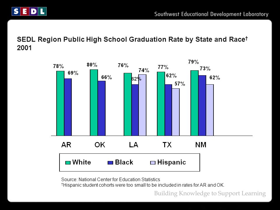 Source: National Center for Education Statistics † Hispanic student cohorts were too small to be included in rates for AR and OK.