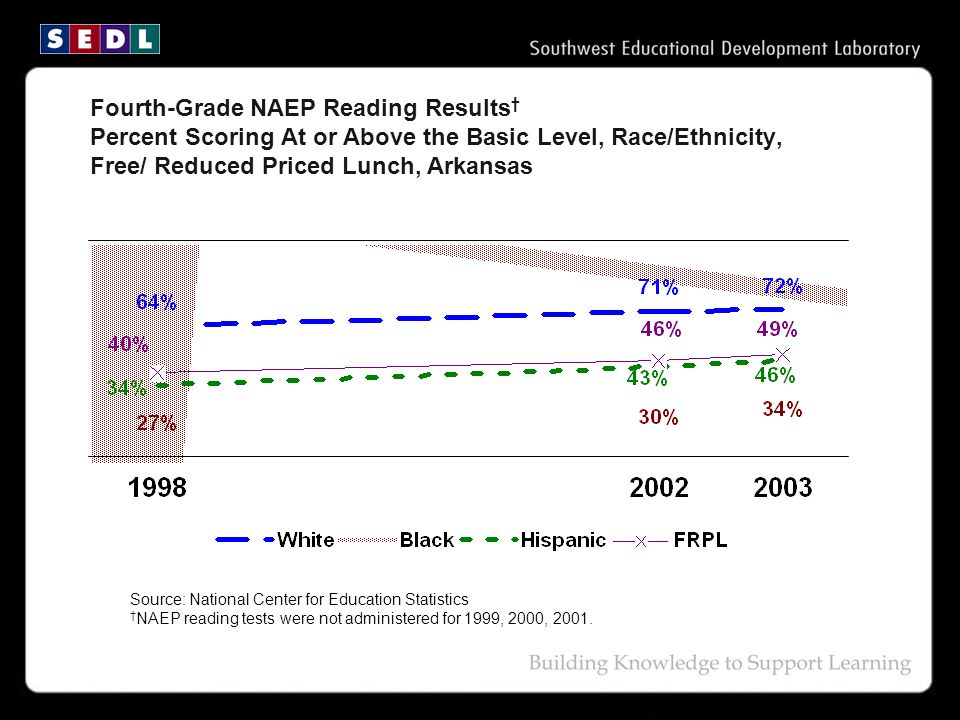 Source: National Center for Education Statistics † NAEP reading tests were not administered for 1999, 2000, 2001.