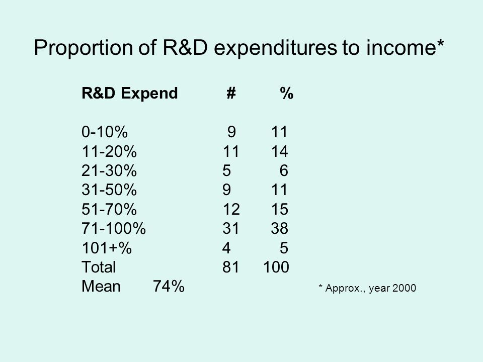 Proportion of R&D expenditures to income* R&D Expend # % 0-10% 911 11-20%1114 21-30%5 6 31-50%911 51-70%1215 71-100%3138 101+%4 5 Total81 100 Mean 74% * Approx., year 2000