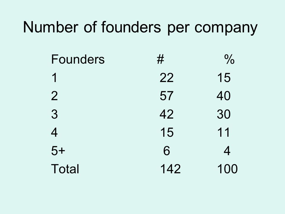 Number of founders per company Founders # % 12215 25740 3 4230 41511 5+ 6 4 Total 142100