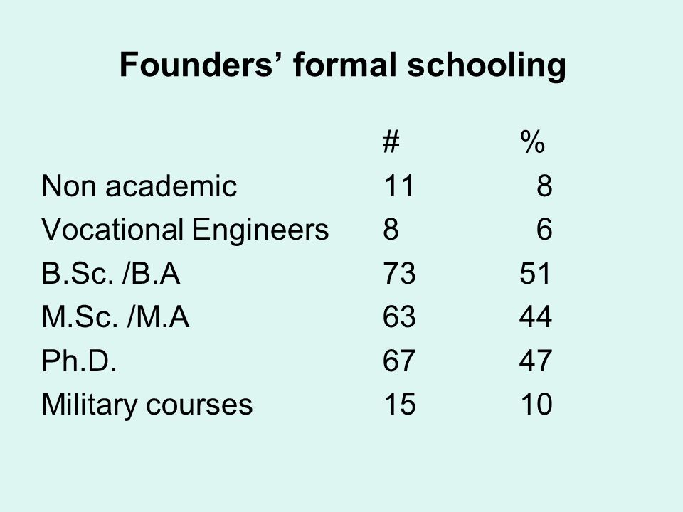 Founders' formal schooling #% Non academic11 8 Vocational Engineers8 6 B.Sc. /B.A7351 M.Sc. /M.A6344 Ph.D.6747 Military courses1510