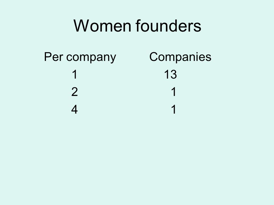 Women founders Per company Companies 1 13 2 1 4 1